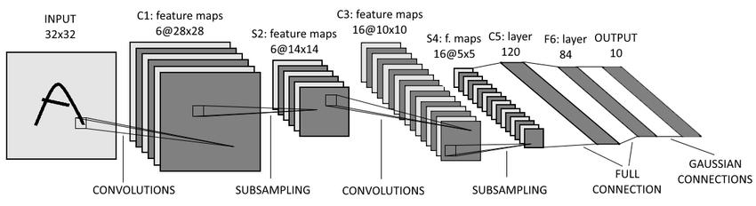 VGG16 neural network + openSMILE VAD (LB: 0 87) | Kaggle