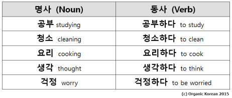 korean-verb